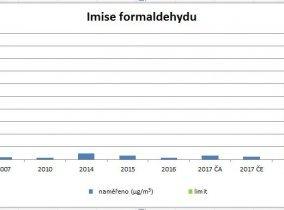 Graf: Porovnání výsledků měření imisí formaldehydu 2007 - 2017