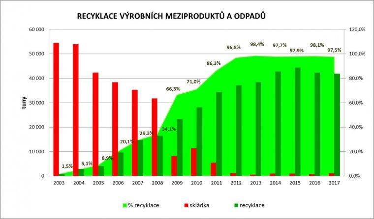 Odpady - recyklace_graf_8-2018.jpg