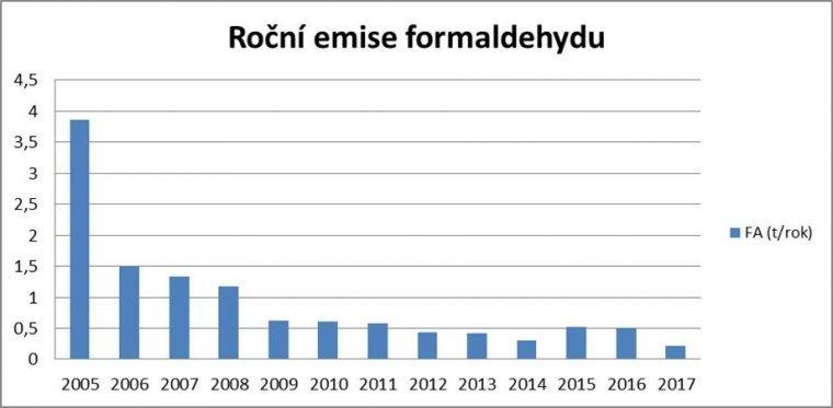 Formaldehyd - graf 1.jpg