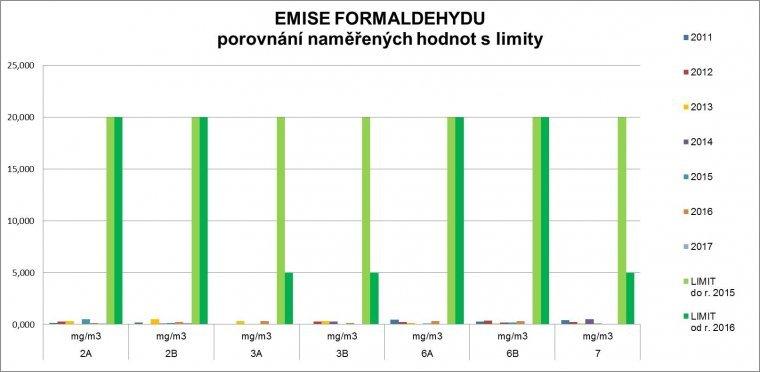 Formaldehyd - graf 2.jpg